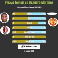 Fikayo Tomori vs Lisandro Martinez h2h player stats