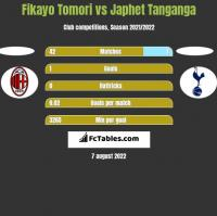 Fikayo Tomori vs Japhet Tanganga h2h player stats