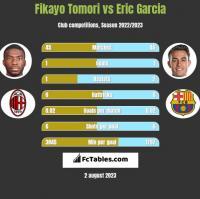 Fikayo Tomori vs Eric Garcia h2h player stats