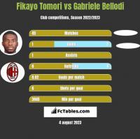 Fikayo Tomori vs Gabriele Bellodi h2h player stats