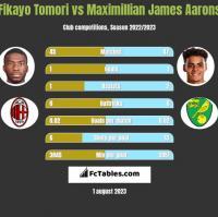 Fikayo Tomori vs Maximillian James Aarons h2h player stats