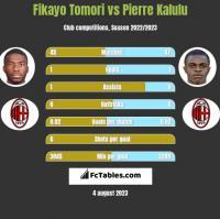 Fikayo Tomori vs Pierre Kalulu h2h player stats