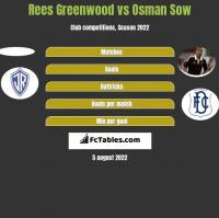Rees Greenwood vs Osman Sow h2h player stats