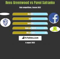 Rees Greenwood vs Pavol Safranko h2h player stats