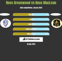 Rees Greenwood vs Ross MacLean h2h player stats