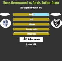 Rees Greenwood vs Davis Keillor-Dunn h2h player stats