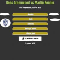 Rees Greenwood vs Martin Rennie h2h player stats