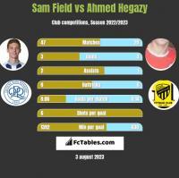 Sam Field vs Ahmed Hegazy h2h player stats