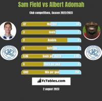 Sam Field vs Albert Adomah h2h player stats