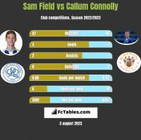 Sam Field vs Callum Connolly h2h player stats