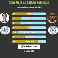 Sam Field vs Callum Robinson h2h player stats