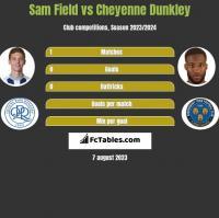 Sam Field vs Cheyenne Dunkley h2h player stats