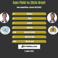 Sam Field vs Chris Brunt h2h player stats