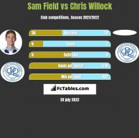 Sam Field vs Chris Willock h2h player stats