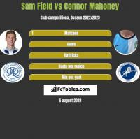 Sam Field vs Connor Mahoney h2h player stats