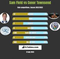 Sam Field vs Conor Townsend h2h player stats
