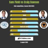 Sam Field vs Craig Dawson h2h player stats