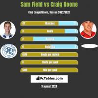 Sam Field vs Craig Noone h2h player stats