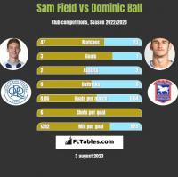 Sam Field vs Dominic Ball h2h player stats