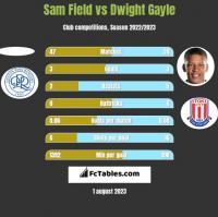 Sam Field vs Dwight Gayle h2h player stats