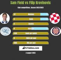 Sam Field vs Filip Krovinovic h2h player stats