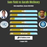 Sam Field vs Garath McCleary h2h player stats
