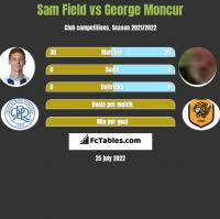 Sam Field vs George Moncur h2h player stats