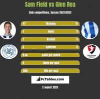 Sam Field vs Glen Rea h2h player stats