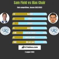 Sam Field vs Ilias Chair h2h player stats