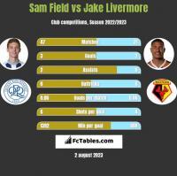 Sam Field vs Jake Livermore h2h player stats
