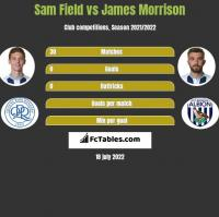 Sam Field vs James Morrison h2h player stats