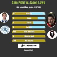 Sam Field vs Jason Lowe h2h player stats