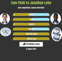 Sam Field vs Jonathan Leko h2h player stats