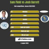 Sam Field vs Josh Barrett h2h player stats