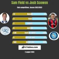 Sam Field vs Josh Scowen h2h player stats