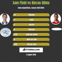 Sam Field vs Kieran Gibbs h2h player stats