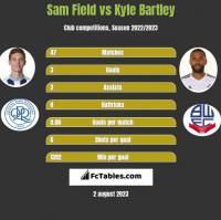 Sam Field vs Kyle Bartley h2h player stats