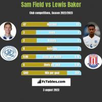 Sam Field vs Lewis Baker h2h player stats