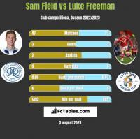 Sam Field vs Luke Freeman h2h player stats