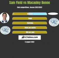 Sam Field vs Macauley Bonne h2h player stats