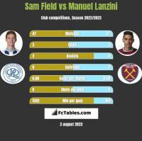 Sam Field vs Manuel Lanzini h2h player stats