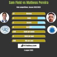 Sam Field vs Matheus Pereira h2h player stats