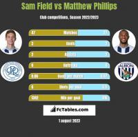 Sam Field vs Matthew Phillips h2h player stats