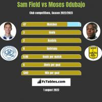 Sam Field vs Moses Odubajo h2h player stats