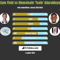Sam Field vs Oluwatosin 'Tosin' Adarabioyo h2h player stats