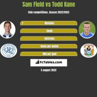 Sam Field vs Todd Kane h2h player stats