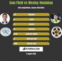 Sam Field vs Wesley Hoolahan h2h player stats