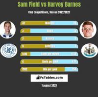 Sam Field vs Harvey Barnes h2h player stats