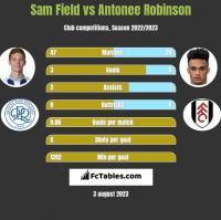 Sam Field vs Antonee Robinson h2h player stats