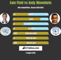 Sam Field vs Andy Rinomhota h2h player stats
